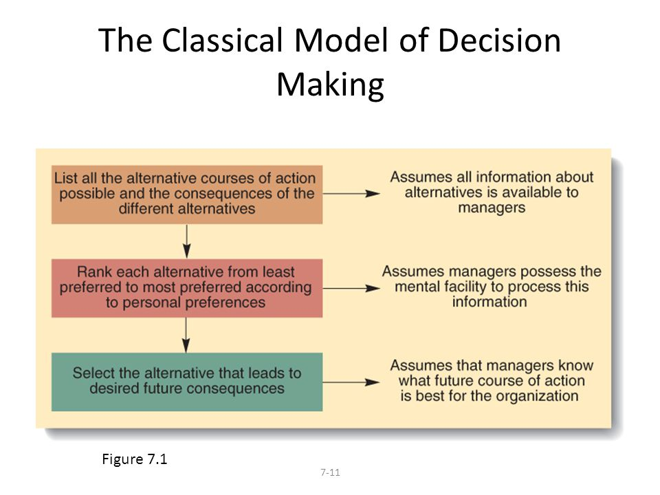 The Classical Model of Decision Making