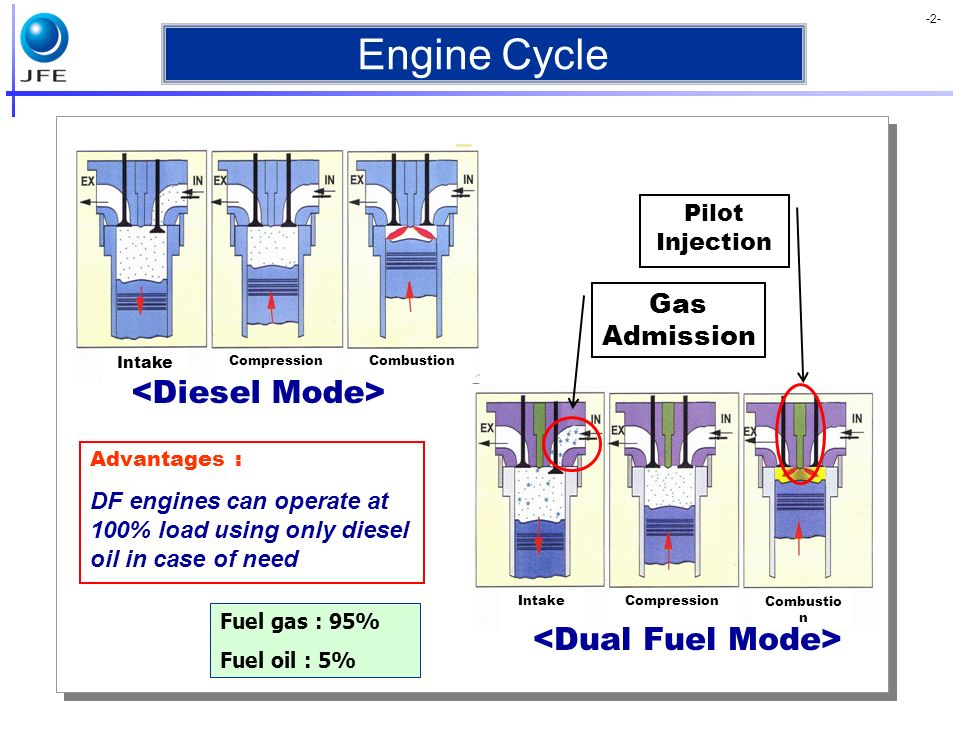 Engine Cycle <Diesel Mode> <Dual Fuel Mode> Gas Admission