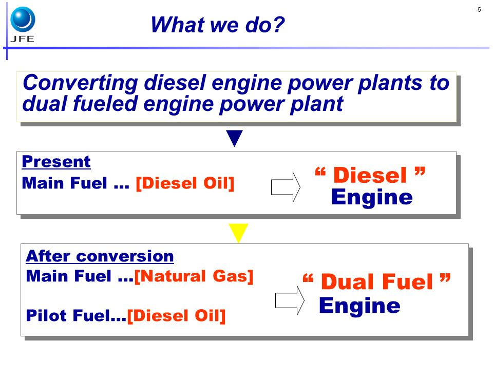 What we do Converting diesel engine power plants to dual fueled engine power plant. Present. Main Fuel … [Diesel Oil]