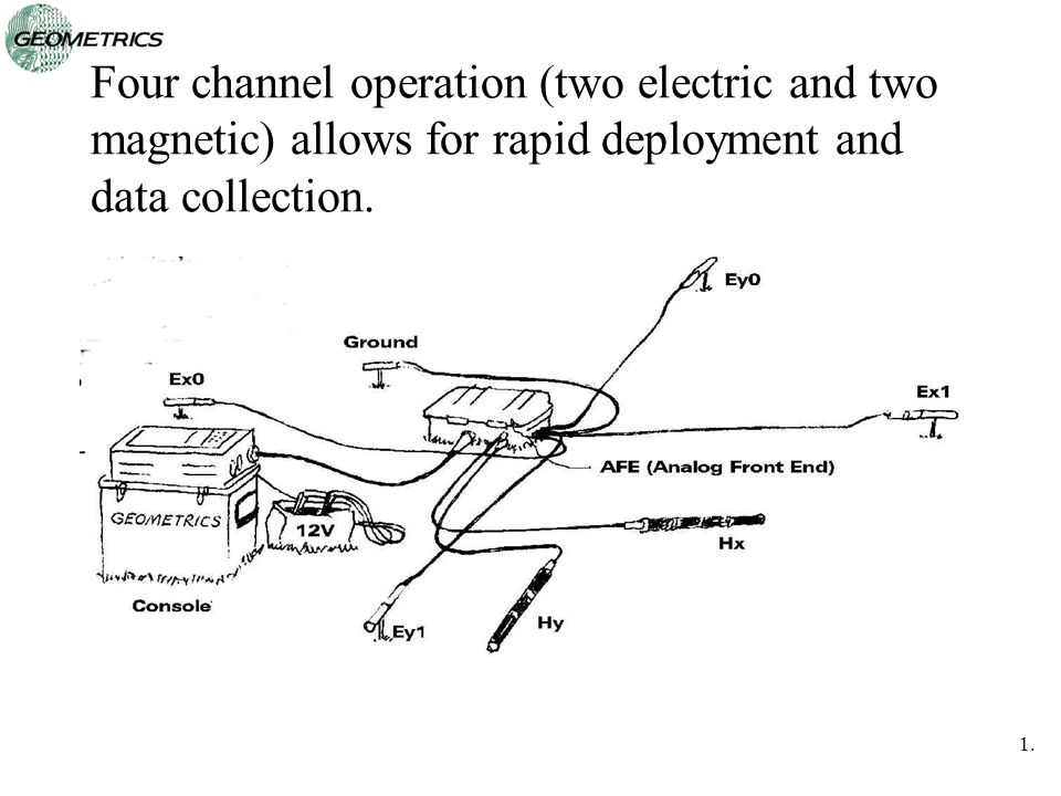 Four channel operation (two electric and two magnetic) allows for rapid deployment and data collection.