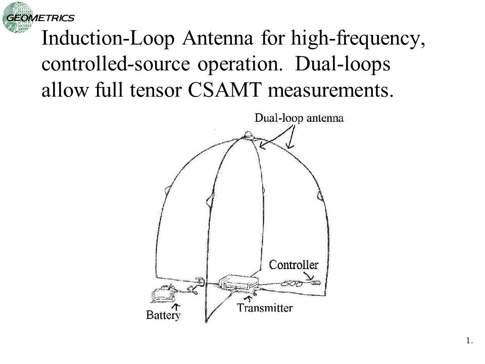 Induction-Loop Antenna for high-frequency, controlled-source operation