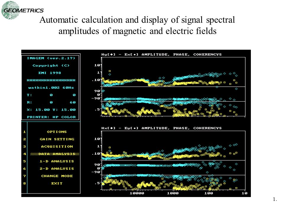Automatic calculation and display of signal spectral amplitudes of magnetic and electric fields