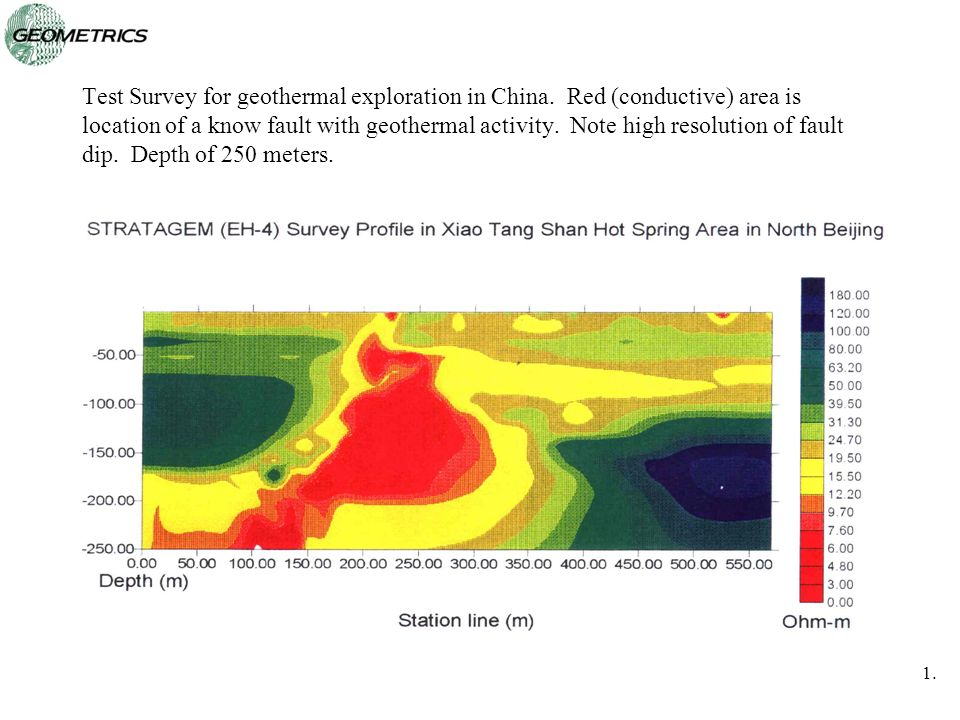 Test Survey for geothermal exploration in China