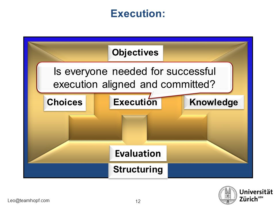 Is everyone needed for successful execution aligned and committed