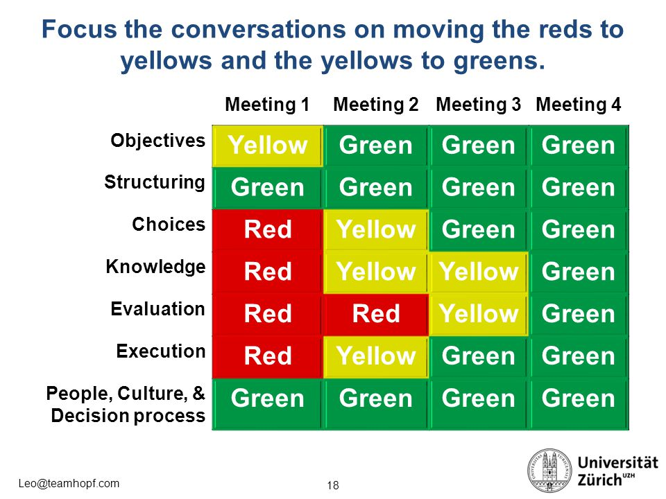 Focus the conversations on moving the reds to yellows and the yellows to greens.