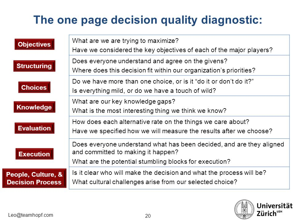 The one page decision quality diagnostic:
