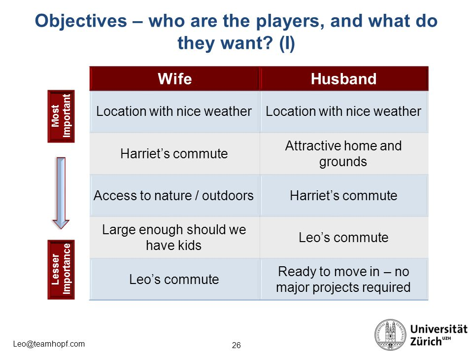 Objectives – who are the players, and what do they want (I)