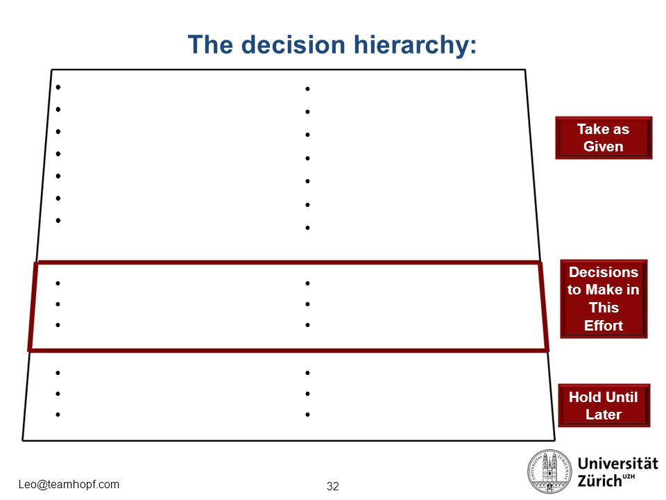 The decision hierarchy: Decisions to Make in This Effort