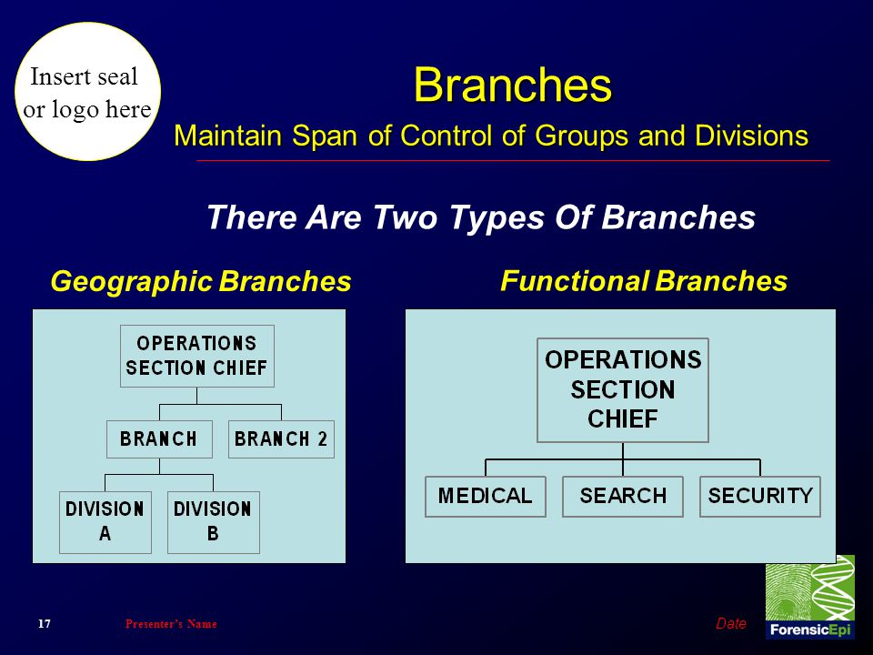 Maintain Span of Control of Groups and Divisions
