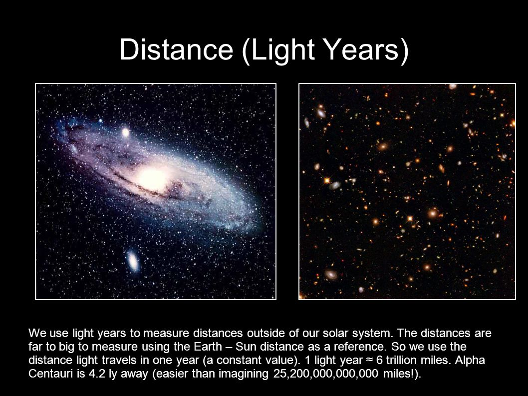 Distance (Light Years)