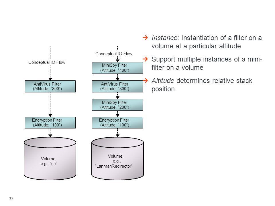 Instances And Altitudes
