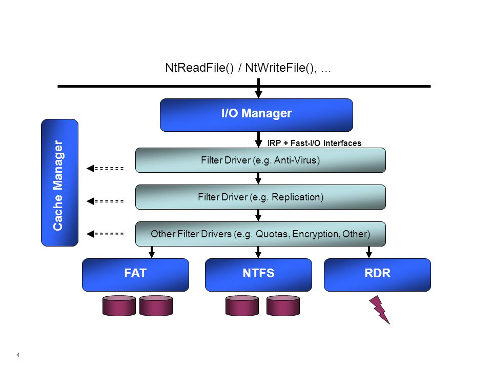 Legacy Filter Mechanisms - Typical I/O Path