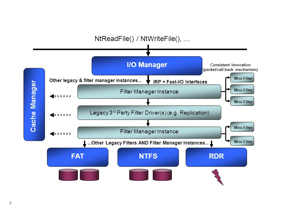 I/O Path with The Filter Manager
