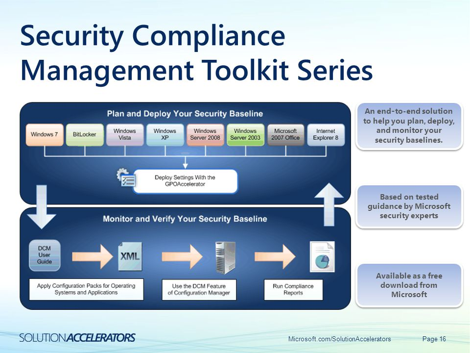 Security Compliance Management Toolkit Series