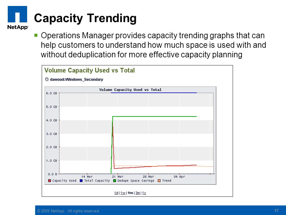 Capacity Trending