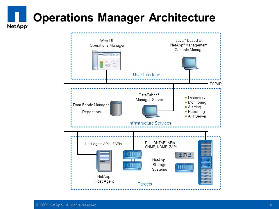 Operations Manager Architecture