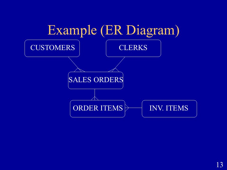 Example (ER Diagram) SALES ORDERS INV. ITEMS ORDER ITEMS CLERKS