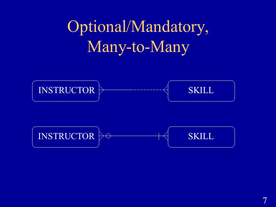 Optional/Mandatory, Many-to-Many