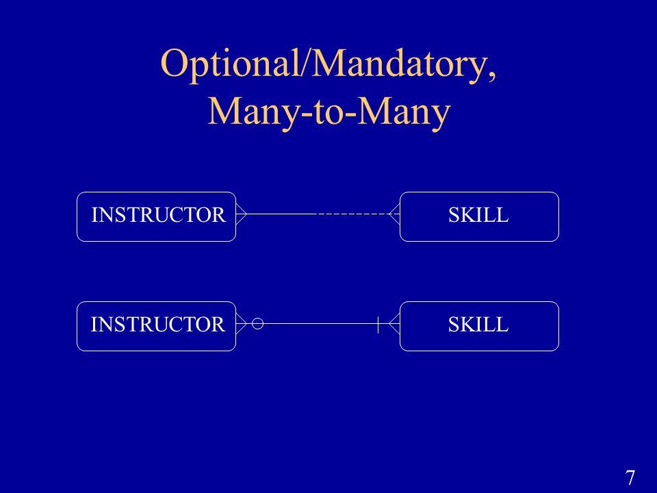 Optional/Mandatory, Many-to-Many