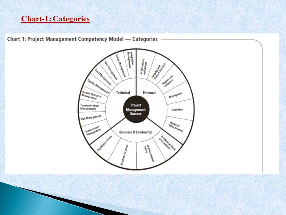 C Chart-1: Categories
