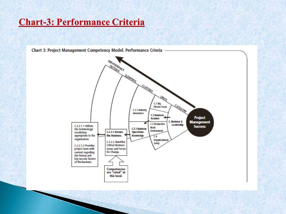 Chart-3: Performance Criteria