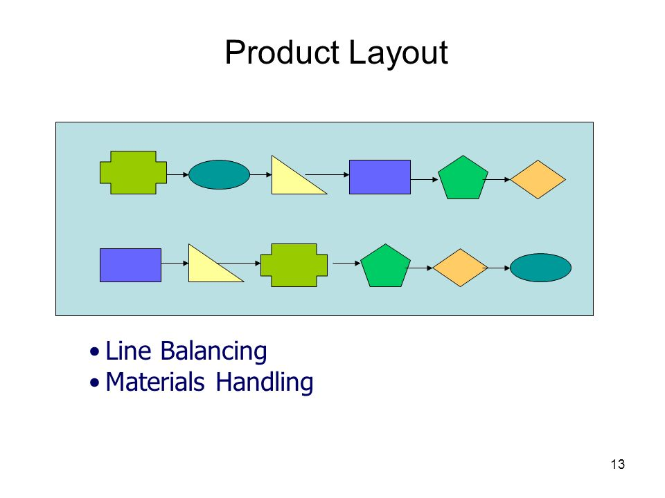 Product Layout Line Balancing Materials Handling