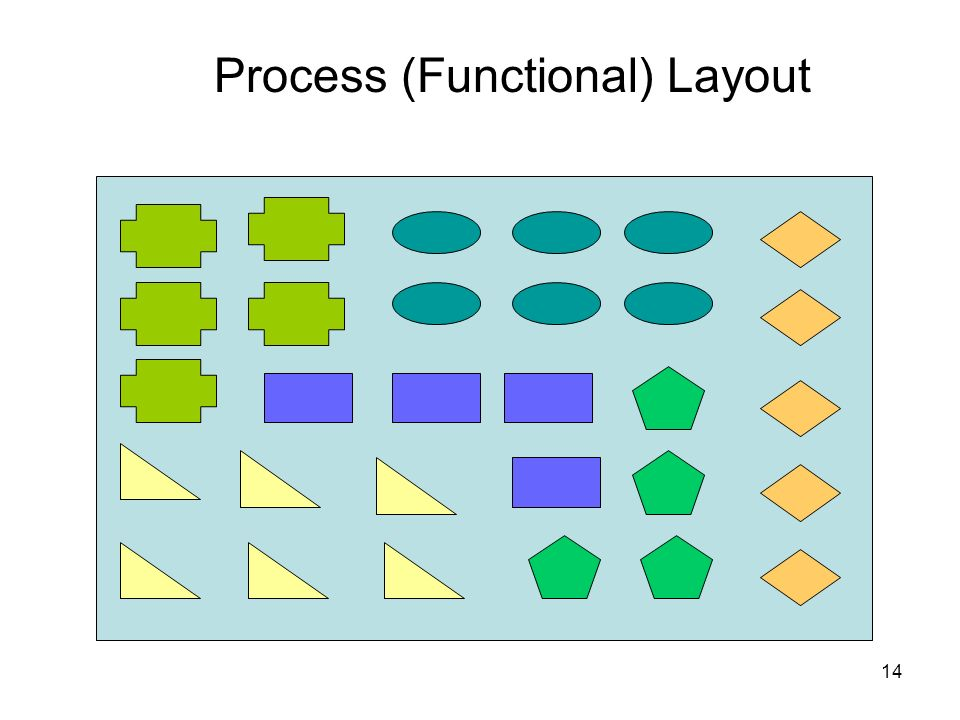 Process (Functional) Layout