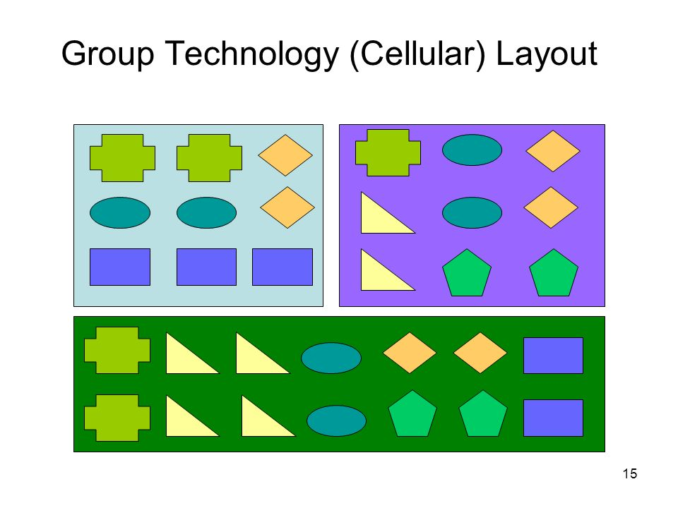 Group Technology (Cellular) Layout