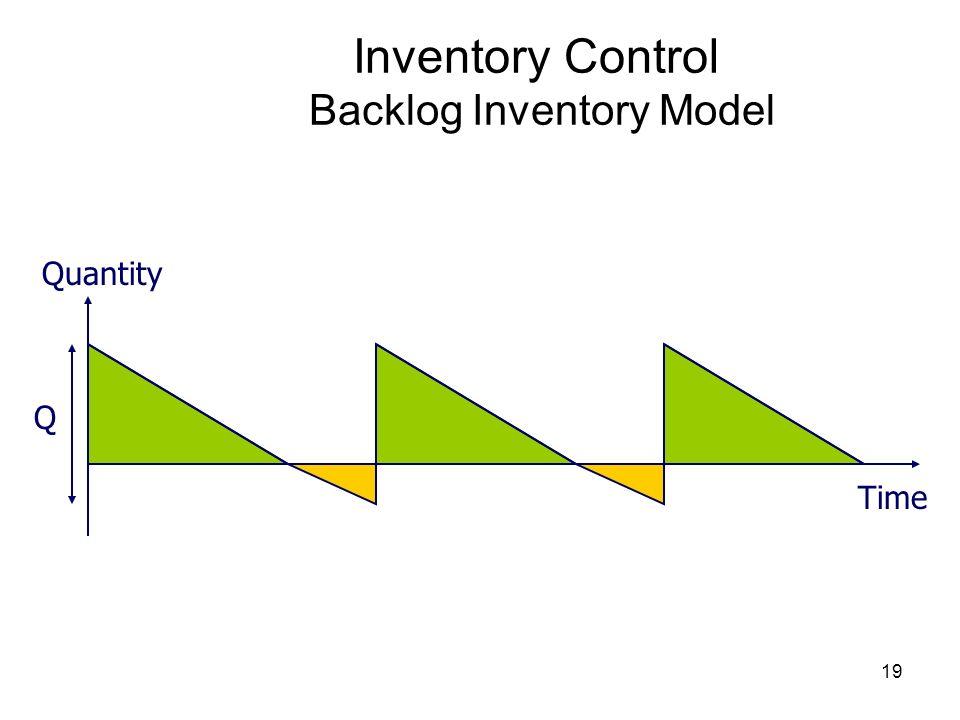 Inventory Control Backlog Inventory Model