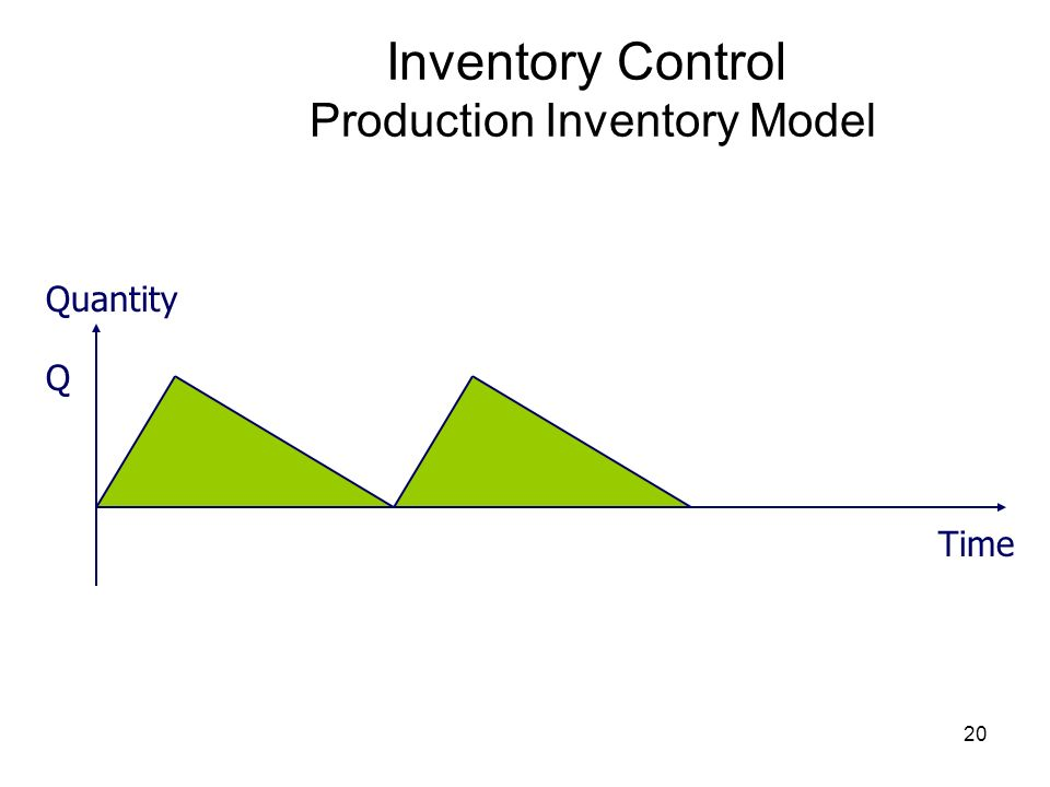 Inventory Control Production Inventory Model