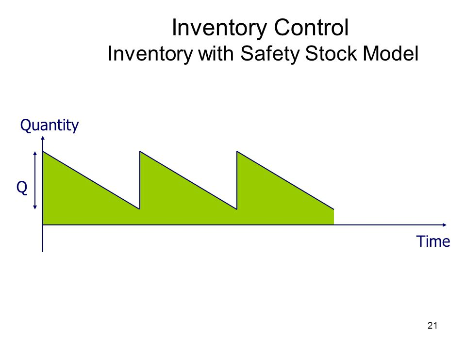Inventory Control Inventory with Safety Stock Model