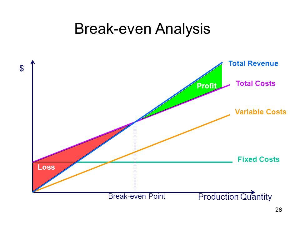 Break-even Analysis $ Production Quantity Total Revenue Total Costs