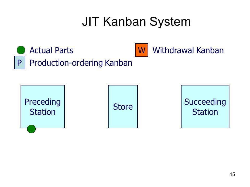 JIT Kanban System Actual Parts W Withdrawal Kanban P