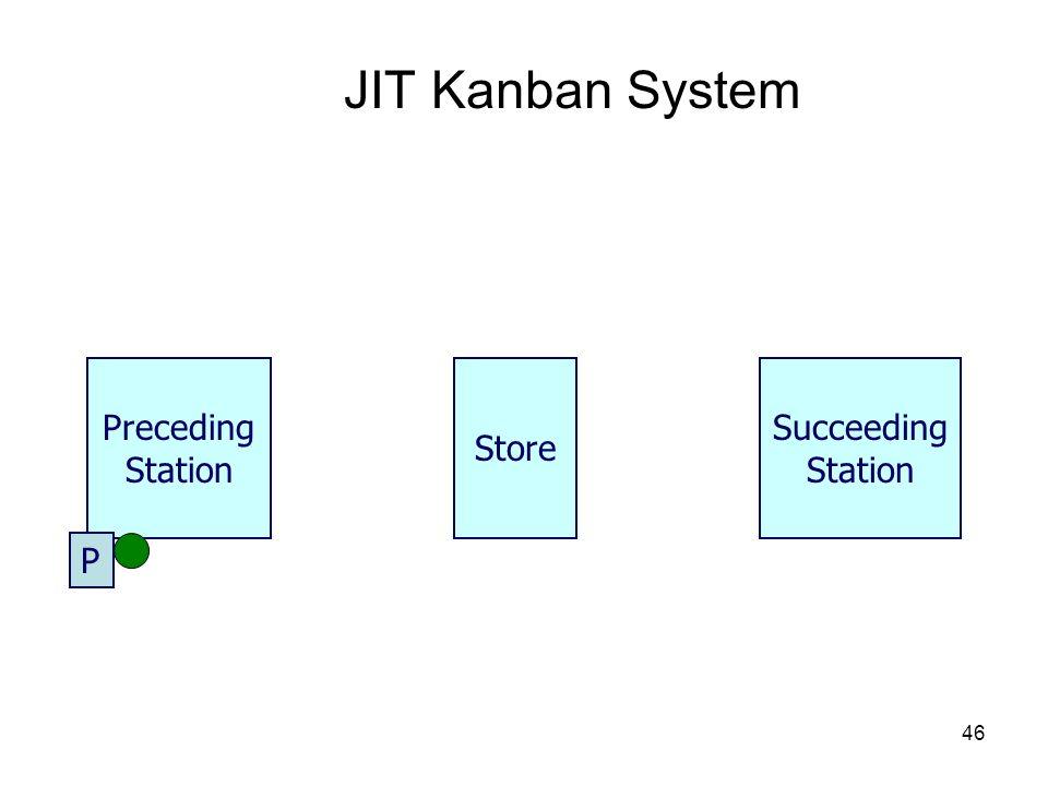 JIT Kanban System Preceding Station Store Succeeding Station P