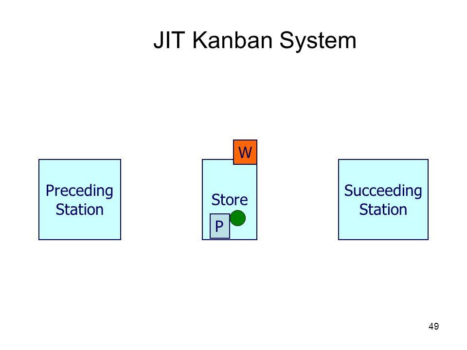 JIT Kanban System W Preceding Station Store Succeeding Station P