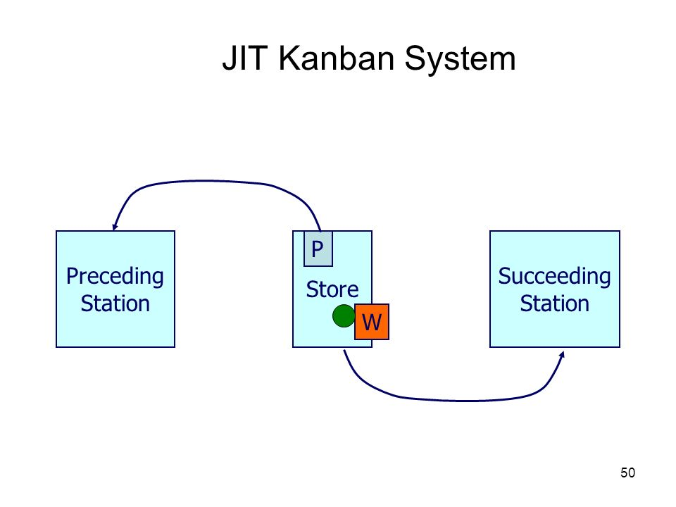 JIT Kanban System Preceding Station Store P Succeeding Station W