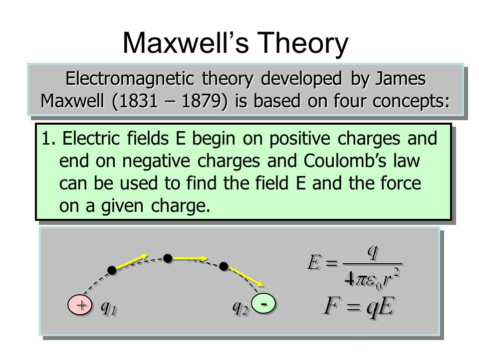 Maxwell's Theory Electromagnetic theory developed by James Maxwell (1831 – 1879) is based on four concepts: