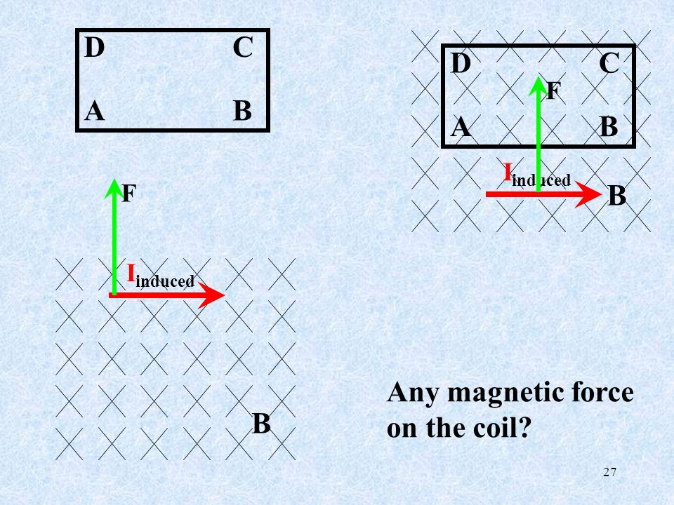 Any magnetic force on the coil