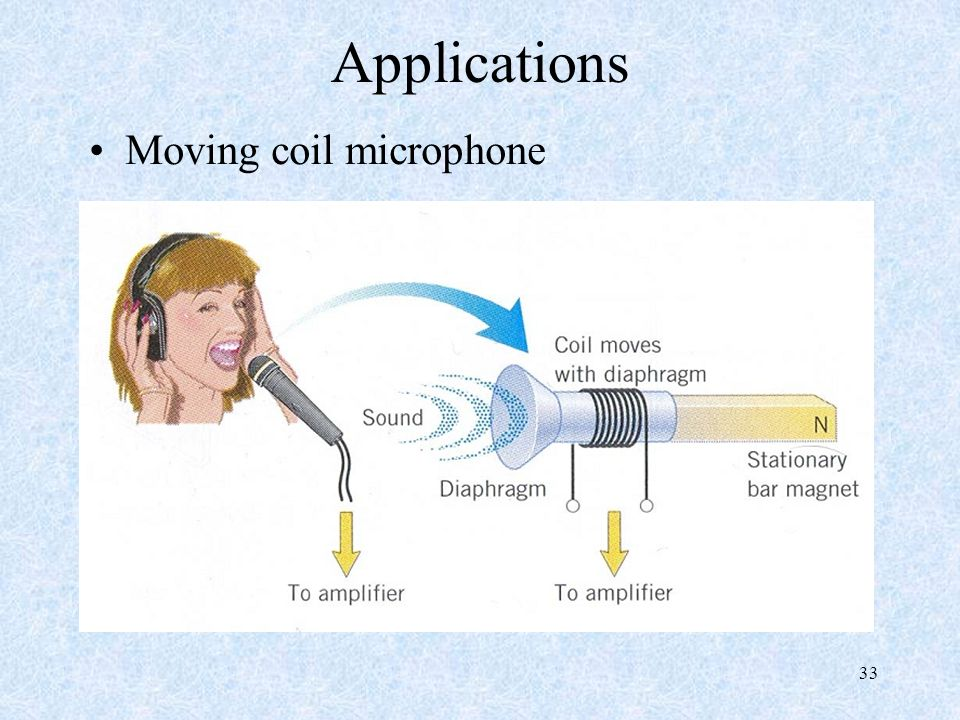Applications Moving coil microphone