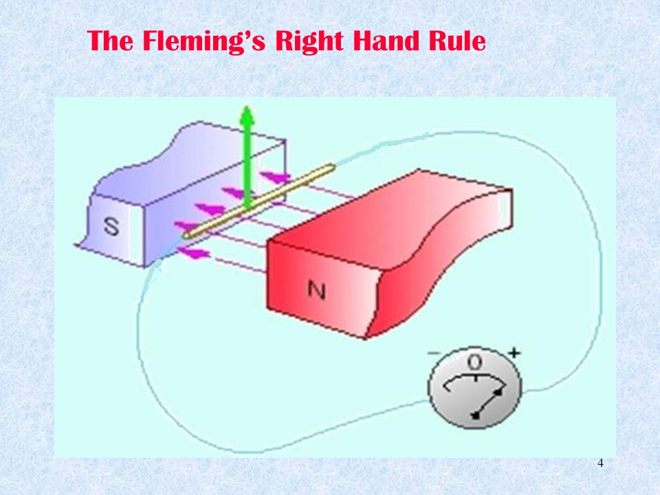 The Fleming's Right Hand Rule