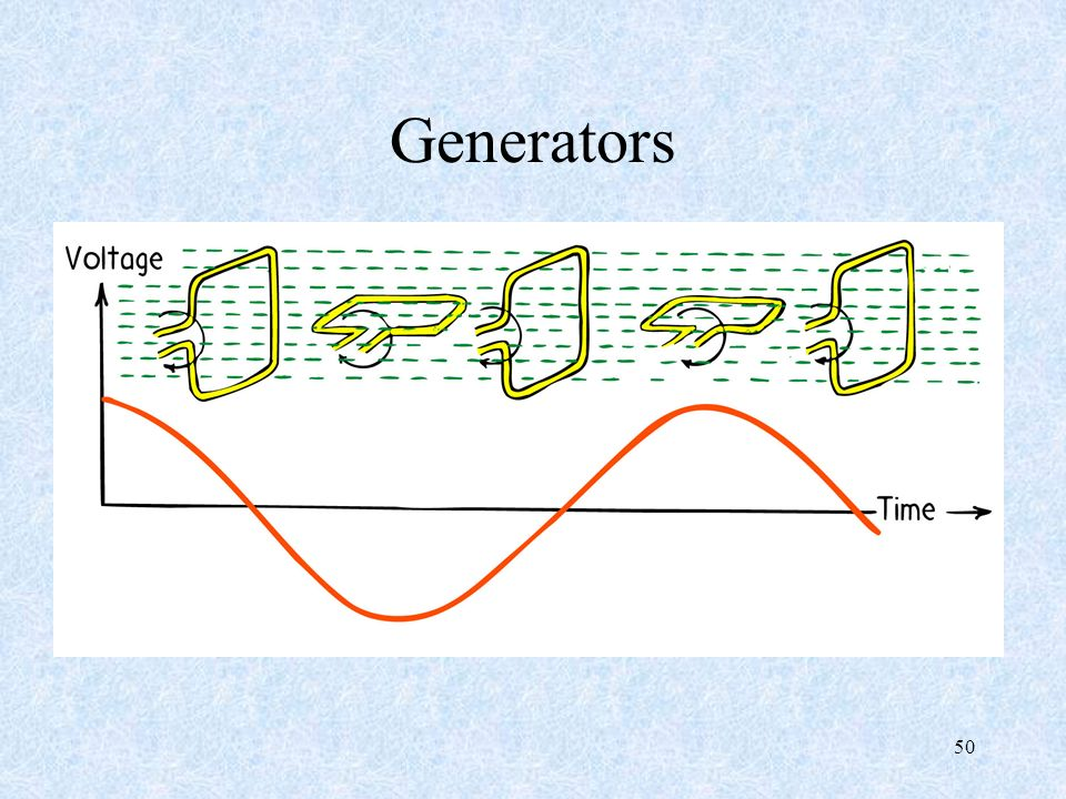 Generators 50