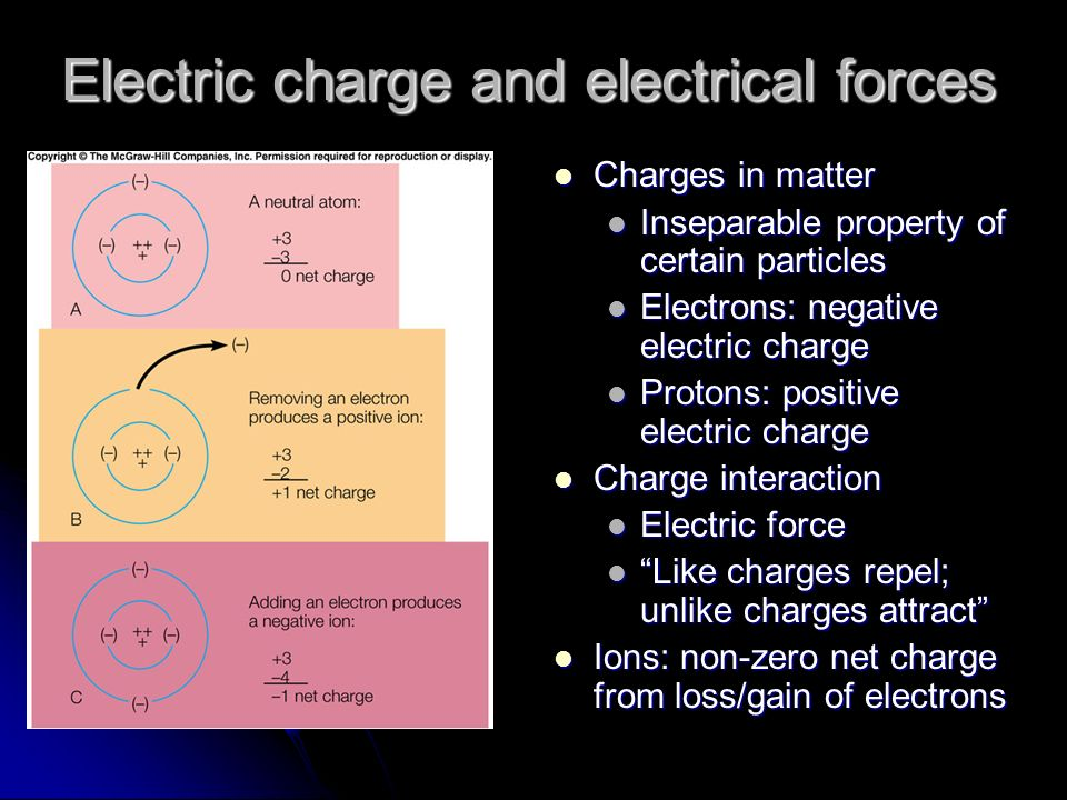 Electric charge and electrical forces