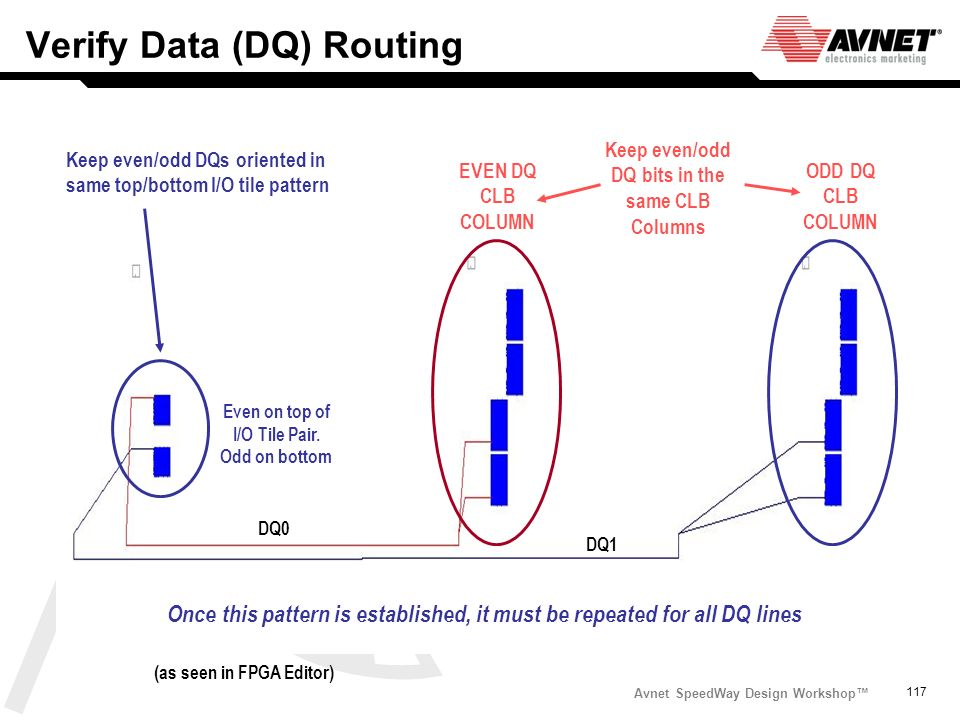 Verify Data (DQ) Routing