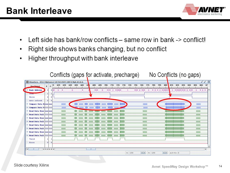 Bank Interleave Left side has bank/row conflicts – same row in bank -> conflict! Right side shows banks changing, but no conflict.