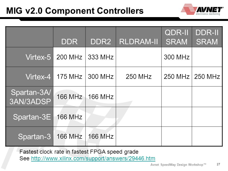 MIG v2.0 Component Controllers