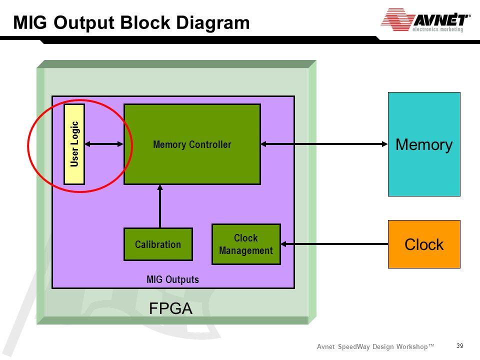 MIG Output Block Diagram