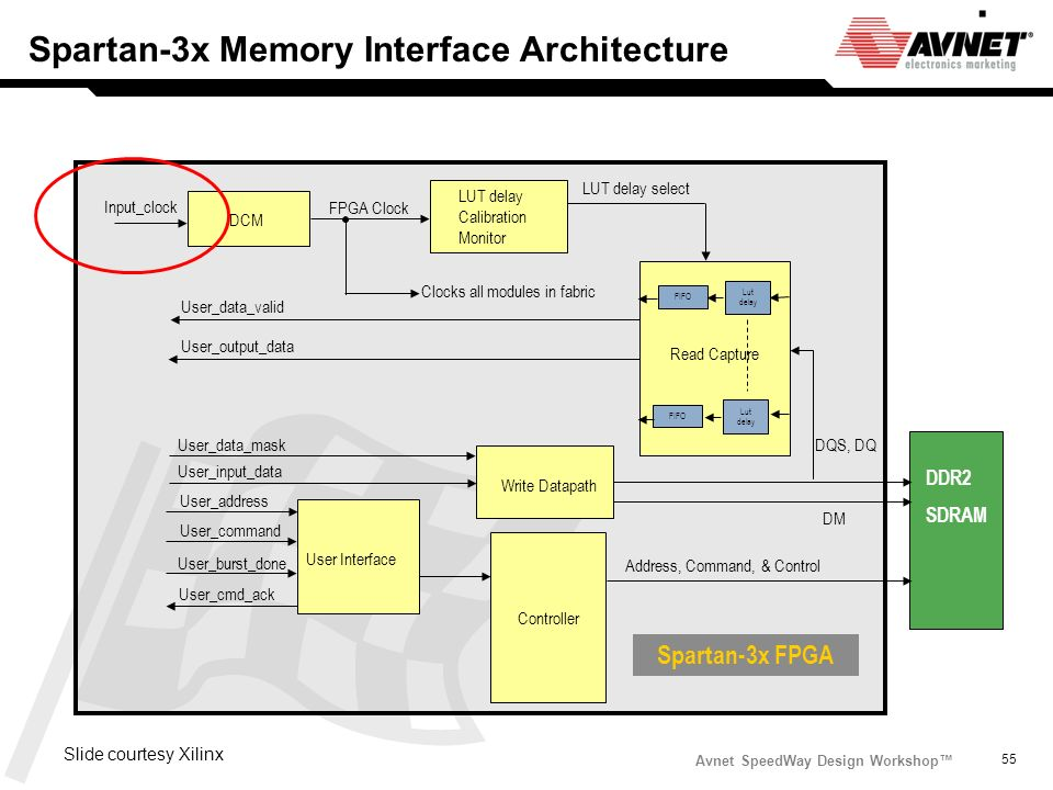 Spartan-3x Memory Interface Architecture