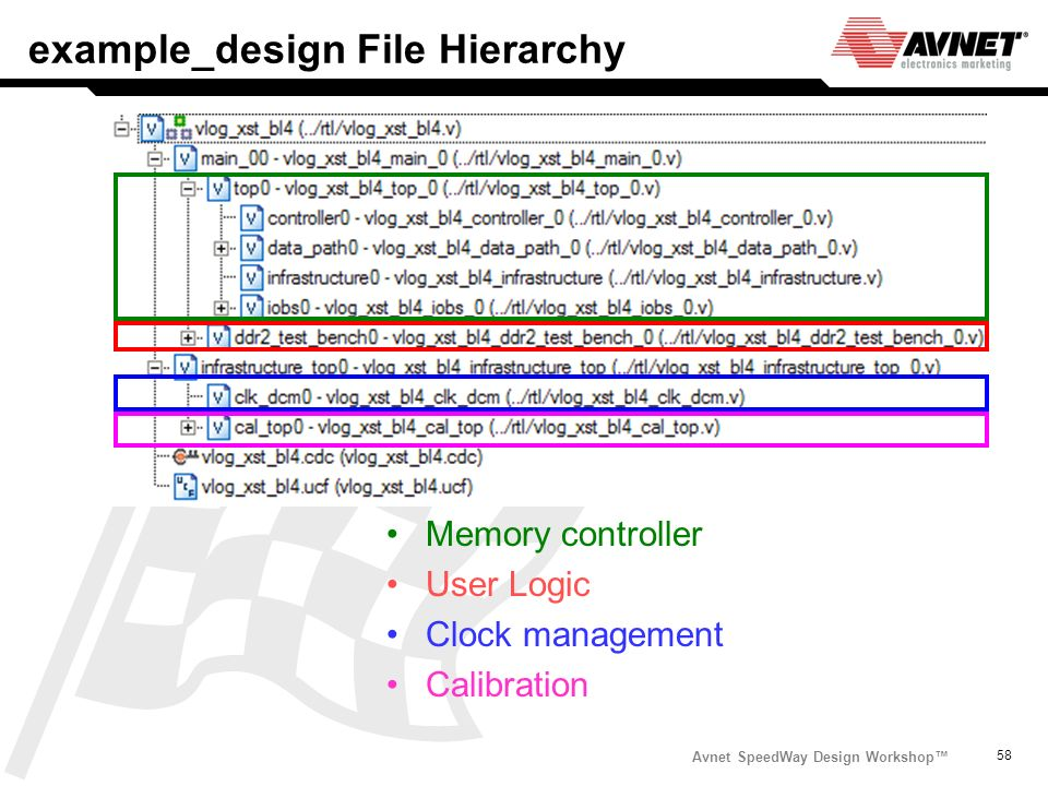 example_design File Hierarchy