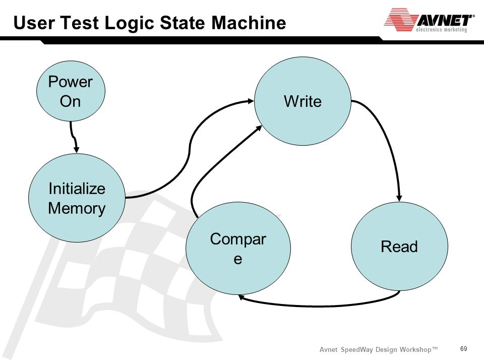 User Test Logic State Machine