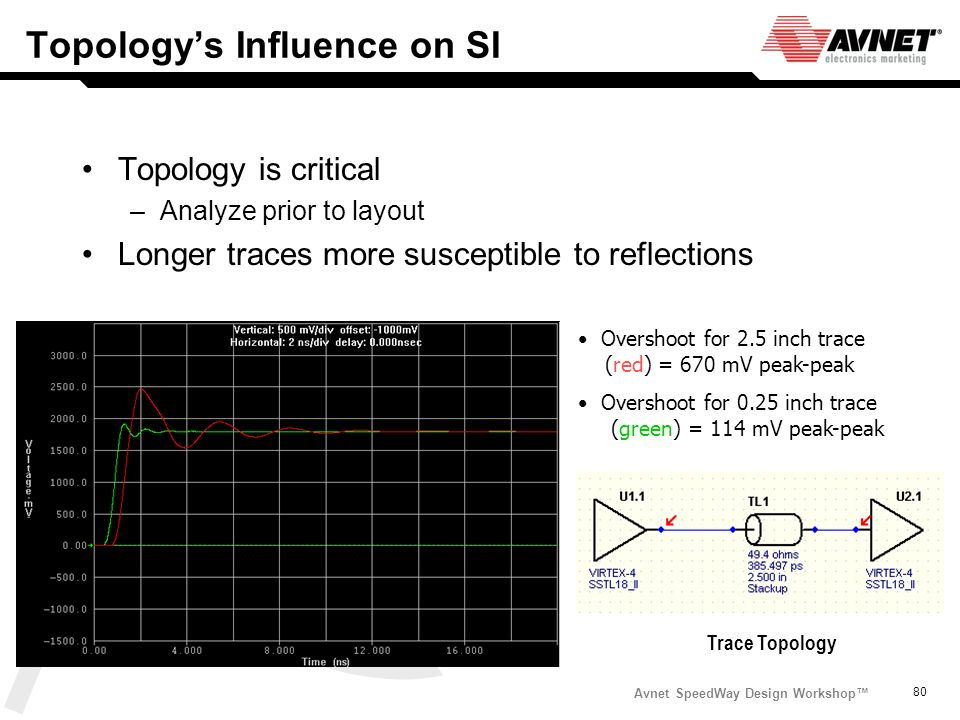 Topology's Influence on SI